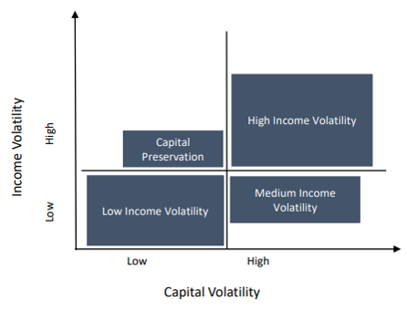 Income risk categories