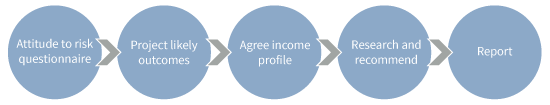 Natural income workflow