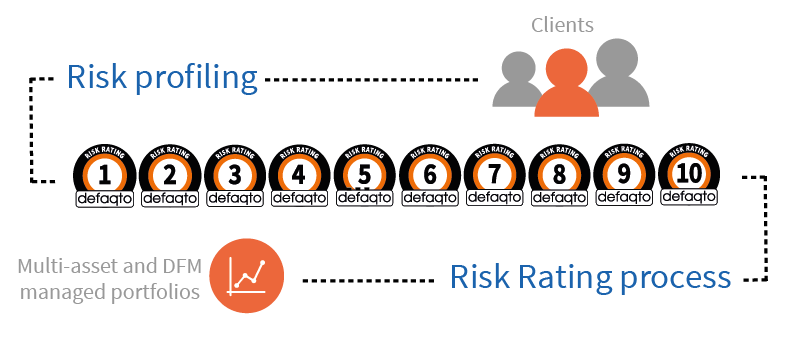 Risk rating process in the accumulation phase