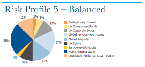 Example Risk Profile 5 asset allocation